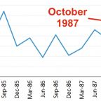 Everyone forgets the most important thing about the 1987 Black Monday stock-market crash