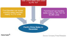 Ford's Sales Weakness in China Continued in December 2017