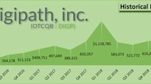 Digipath Announces Results for the Fiscal Second Quarter 2019