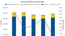 Why Altria Failed to Meet Revenue Expectations in Q2 2018