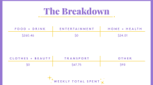 A Week In Boston, MA, On A $74,000 Salary