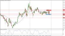 Natural Gas Price forecast for the week of December 11, 2017, Technical Analysis