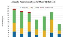 What Analysts Recommend for US Railroads after Their Q2 Results