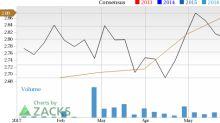 New Strong Buy Stocks for June 8th