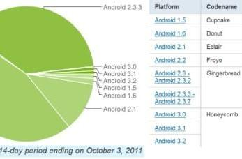 Android Gingerbread has growth spurt, grabs 38.2 percent device share