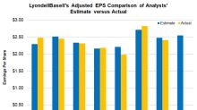 Can LyondellBasell's Earnings Beat Analysts' Estimates in 4Q17?