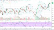 DAX Index Price Forecast January 23, 2018, Technical Analysis