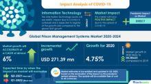 COVID-19 Pandemic Impact on Global Prison Management Systems Market 2020-2024|Technavio