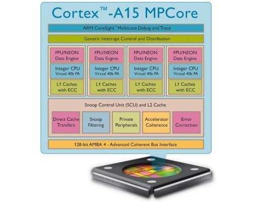 ARM predicts dual-core Cortex-A15 devices in late 2012, quad-core variants 'later on'