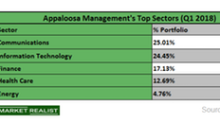 Analyzing Tepper's Top Investment Sectors