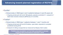 Biogen and Ionis Crash on PTC Therapeutics' Promising Data