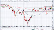 5 Top Stock Trades for Wednesday: BAC, MS, O