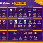 Predictions: Which teams will make it to TI10 from the regional qualifiers?