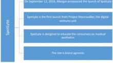 Allergan Unveils Spotlyte, Its First Digital Ventures Launch