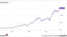 Is Okta Stock a Buy?