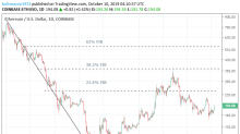Ethereum and Stellar's Lumen Daily Tech Analysis – 10/10/19