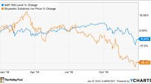 Why Skyworks Solutions Stock Fell 29.4% in 2018