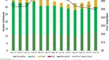 Halliburton: Analysts' Favorite Oilfield Services Stock