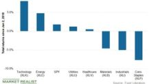Comparing Utilities' and Broader Markets' Returns This Year