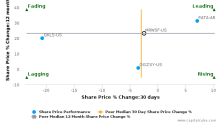 Wm Morrison Supermarkets Plc breached its 50 day moving average in a Bearish Manner : MRWSF-US : September 15, 2017