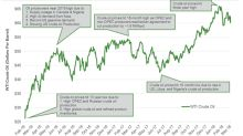 Which Drivers Could Limit the Upside for Crude Oil Futures?