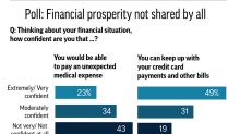 AP-NORC poll: How financial security varies by age, income