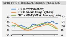 Income ETFs For Slowing Growth