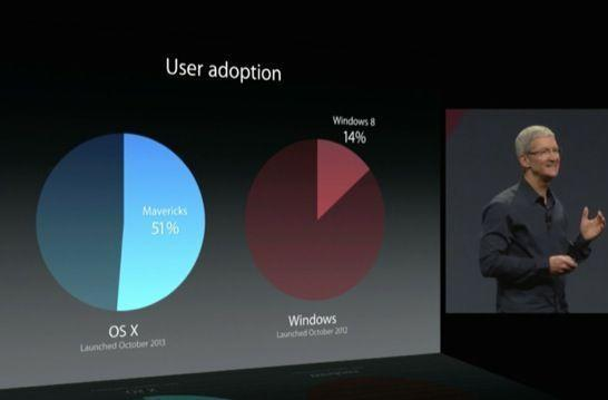 WWDC 2014: OS X by the numbers