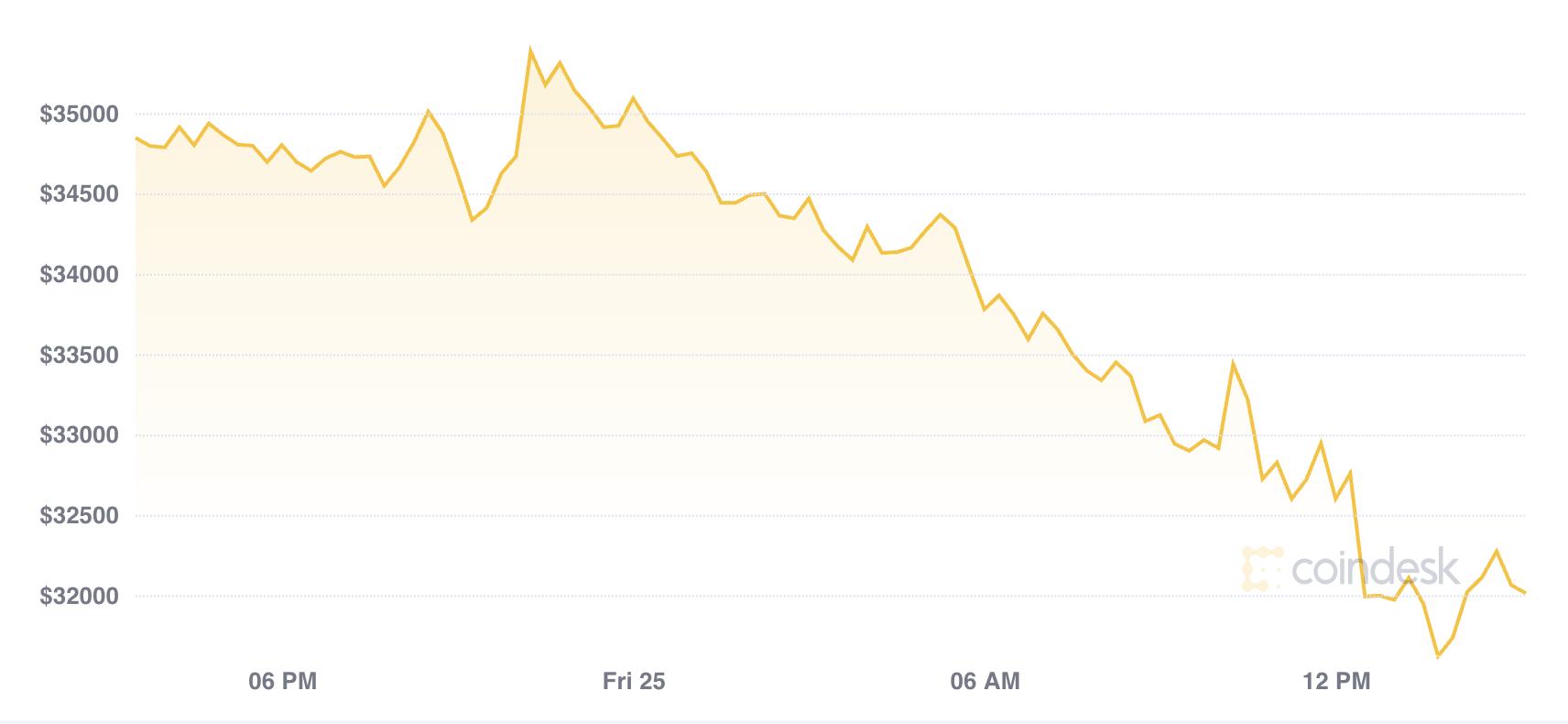 bitcoin trading la weekend cel mai bun sistem de operare pentru bitcoin