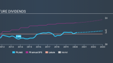 Interested In Polaris Inc. (NYSE:PII)'s Upcoming 0.7% Dividend? You Have 4 Days Left