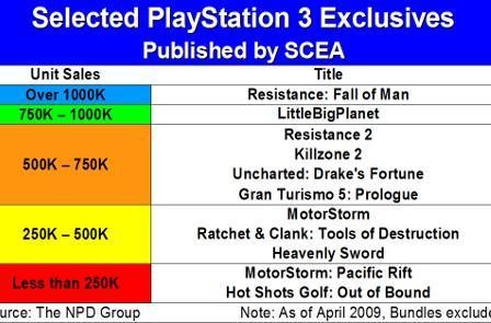 Analysis: GameSetWatch looks at the strength of SCEA IP