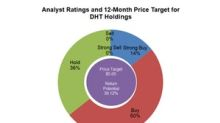 DHT Holdings: Analysts' Recommendations in May