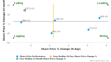 PetMed Express, Inc. breached its 50 day moving average in a Bearish Manner : PETS-US : January 20, 2017