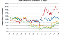 Analyzing DSW's Valuation