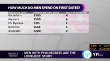 New study says which group of men are actually the loneliest