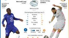 C1: Zidane ou Tuchel, la finale leur tend les bras