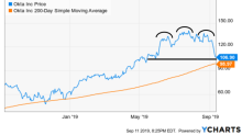 5 Stocks to Buy With Great Charts