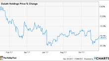 Has Duluth Holdings' Growth Just Begun?