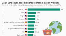 Die größten Einzelhändler der Welt