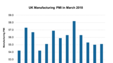 What Boosted the UK's Manufacturing PMI in March 2018?