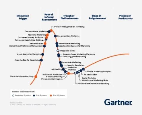 Gartner Identifies Four Emerging Trends That Will Transform How Marketers Run Their Technology Ecosystems