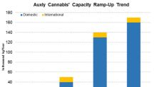 Auxly Cannabis: Increased Capacity until 2021