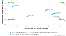 Cia Energética de São Paulo breached its 50 day moving average in a Bearish Manner : CESP6-BR : August 18, 2017