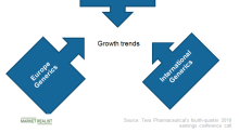 Teva Pharmaceutical's Generics Business Trends in 2019