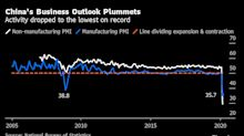 China Posts Weakest Factory Activity on Record