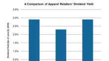 Comparing Apparel Retailers' Dividend Yields