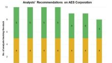 AES: Analysts' Views and Target Price
