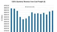 What Happened to CSX's Coal Revenues in the Third Quarter?