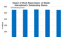 Analyzing Baxter International's Stock Repurchases and Cash Flows