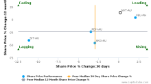 Navitas Ltd. breached its 50 day moving average in a Bearish Manner : NVT-AU : December 5, 2016